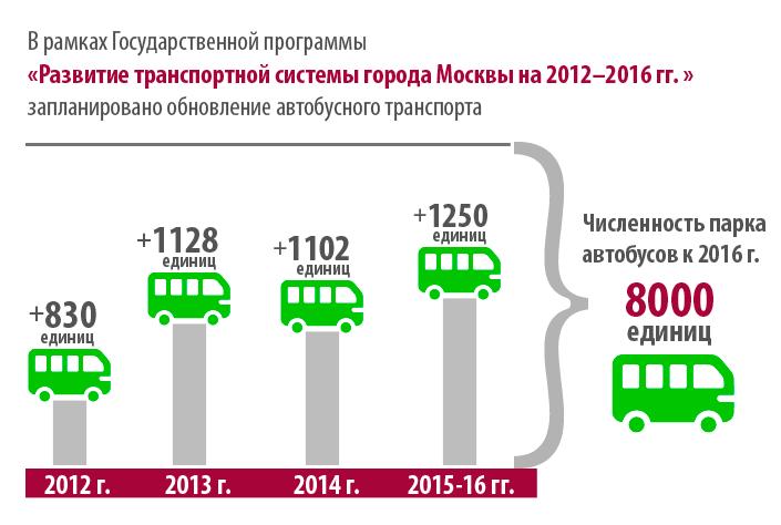 В новых автобусах