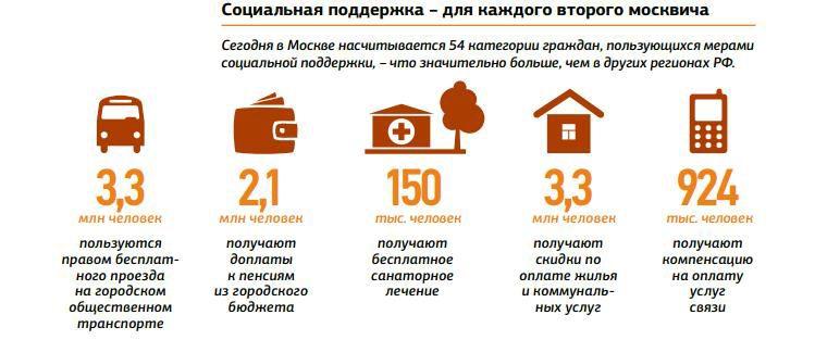 Правительством москвы внедряется